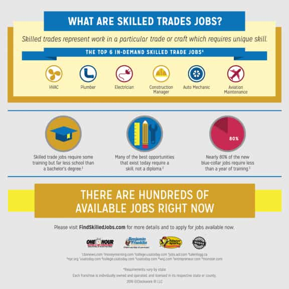 Infographic on Skilled Trade Jobs