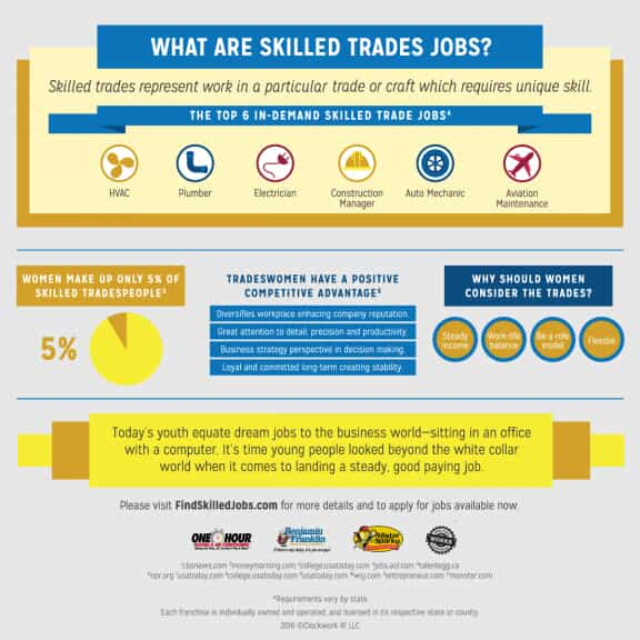 Infographic on Women in the Trades