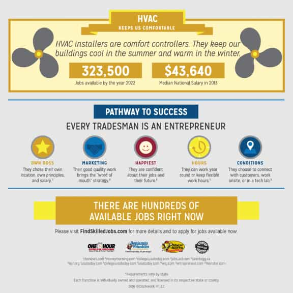 Infographic on the Pathway to Success in the Trades