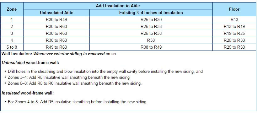 Recommended insulation levels for retrofitting existing wood-framed buildings